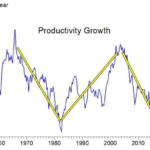 Yes, Higher GDP Growth Is Possible In the U.S. — and Here's How It Can Be Achieved